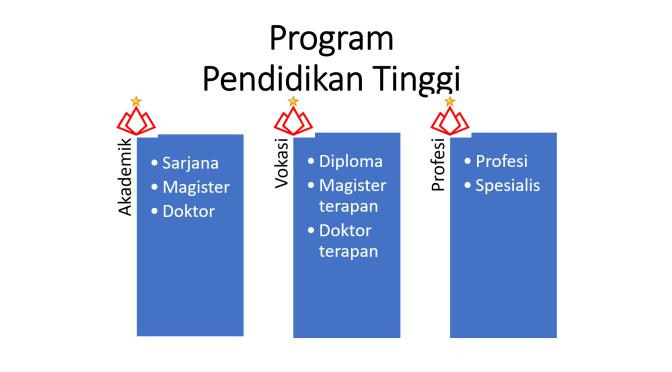 Program Pendidikan Tinggi